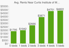 Graph of average rent prices for Curtis Institute of Music
