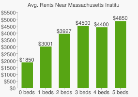 Graph of average rent prices for Massachusetts Institute of Technology