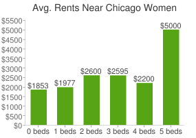 Graph of average rent prices for Chicago Women