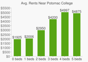 Graph of average rent prices for Potomac College