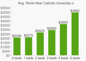 Graph of average rent prices for Catholic University of America