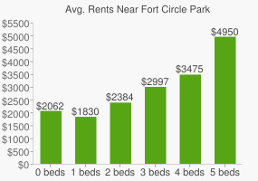 Graph of average rent prices for Fort Circle Park