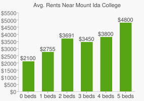 Graph of average rent prices for Mount Ida College