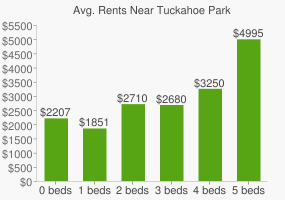 Graph of average rent prices for Tuckahoe Park