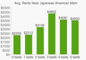 Graph of average rent prices for Japanese American Memorial