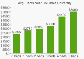 Graph of average rent prices for Columbia University