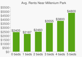 Graph of average rent prices for Millenium Park