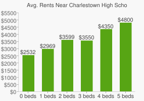 Graph of average rent prices for Charlestown High School