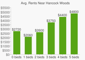 Graph of average rent prices for Hancock Woods