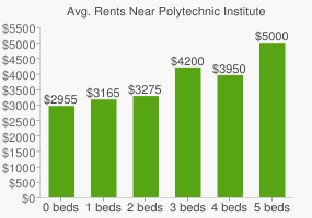 Graph of average rent prices for Polytechnic Institute of New York University