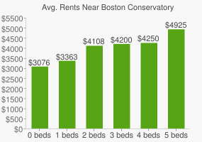 Graph of average rent prices for Boston Conservatory