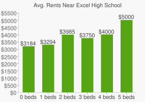 Graph of average rent prices for Excel High School