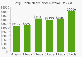 Graph of average rent prices for Carter Develop Day Care High School