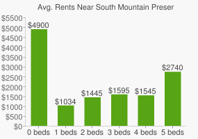 Graph of average rent prices for South Mountain Preserve