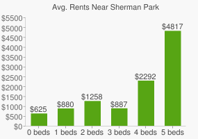 Graph of average rent prices for Sherman Park
