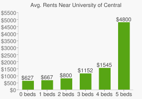 Graph of average rent prices for University of Central Oklahoma
