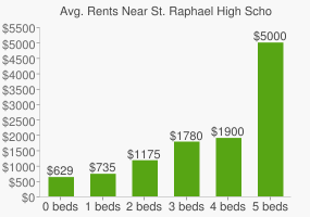 Graph of average rent prices for St. Raphael High School