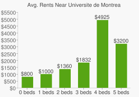 Graph of average rent prices for Universite de Montreal