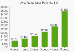 Graph of average rent prices for Park No. 517