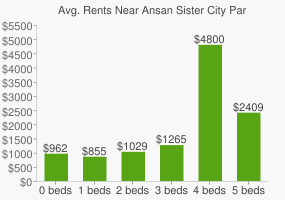 Graph of average rent prices for Ansan Sister City Park