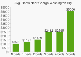 Graph of average rent prices for George Washington High School