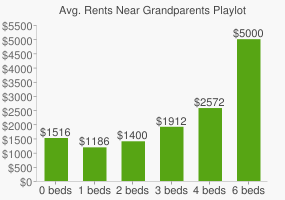 Graph of average rent prices for Grandparents Playlot Park