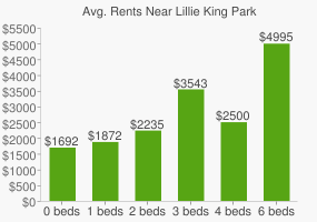 Graph of average rent prices for Lillie King Park