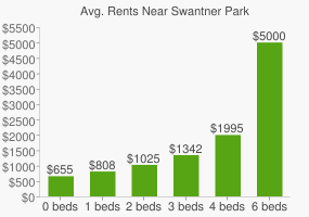 Graph of average rent prices for Swantner Park