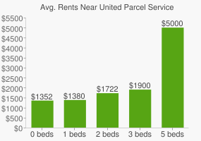 Graph of average rent prices for United Parcel Service Headquarters