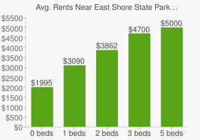 Graph of average rent prices for East Shore State Park