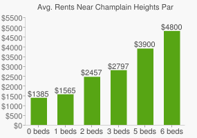 Graph of average rent prices for Champlain Heights Park