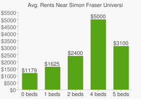 Graph of average rent prices for Simon Fraser University