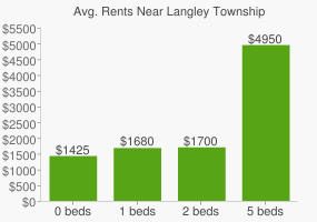 Graph of average rent prices for Langley Township
