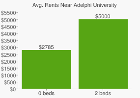 Graph of average rent prices for Adelphi University