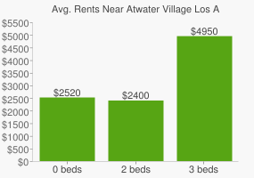 Graph of average rent prices for Atwater Village Los Angeles