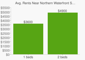 Graph of average rent prices for Northern Waterfront San Francisco