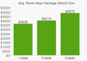 Graph of average rent prices for Heritage District Sunnyvale