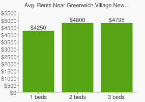 Graph of average rent prices for Greenwich Village New York