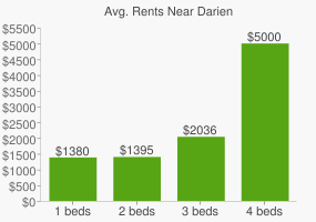 Graph of average rent prices for Darien