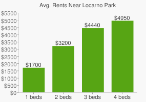 Graph of average rent prices for Locarno Park