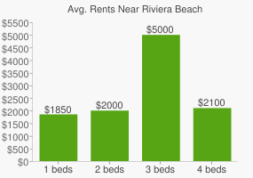 Graph of average rent prices for Riviera Beach