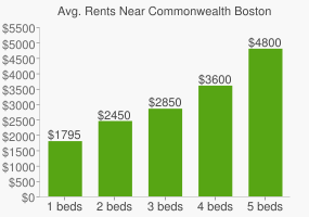 Graph of average rent prices for Commonwealth Boston