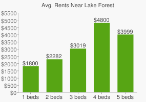 Graph of average rent prices for Lake Forest