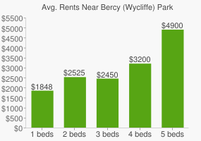 Graph of average rent prices for Bercy (Wycliffe) Park