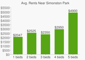 Graph of average rent prices for Simonston Park