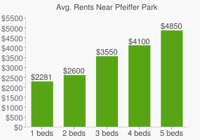 Graph of average rent prices for Pfeiffer Park