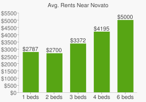 Graph of average rent prices for Novato