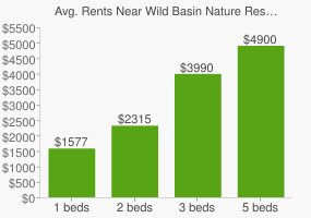 Graph of average rent prices for Wild Basin Nature Reserve