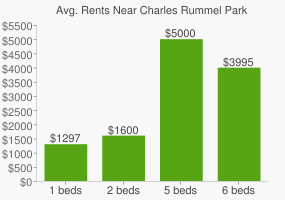 Graph of average rent prices for Charles Rummel Park