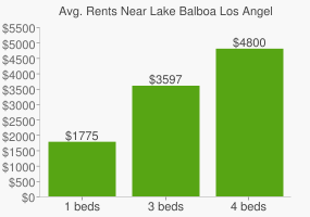 Graph of average rent prices for Lake Balboa Los Angeles